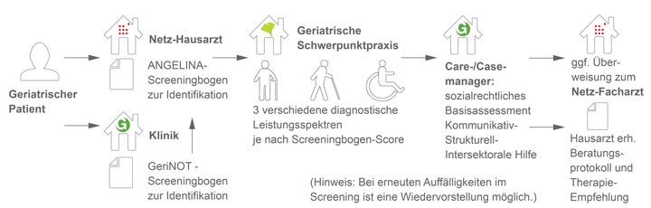 Patientenpfad_Geriatrievertrag_GeriNet_LGN